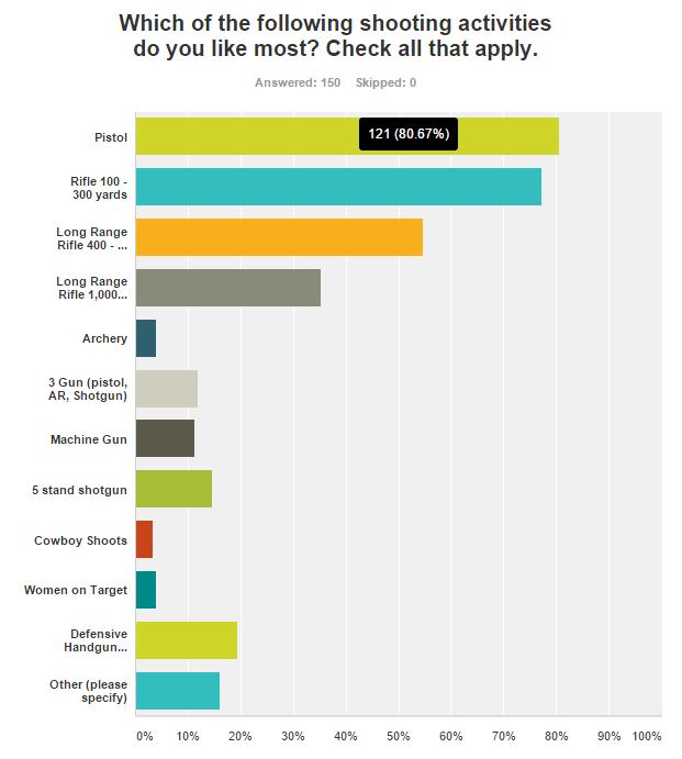 2016-02-10 10_50_13-SurveyMonkey Analyze - Manatee Gun & Archery Club 2016 Member Survey